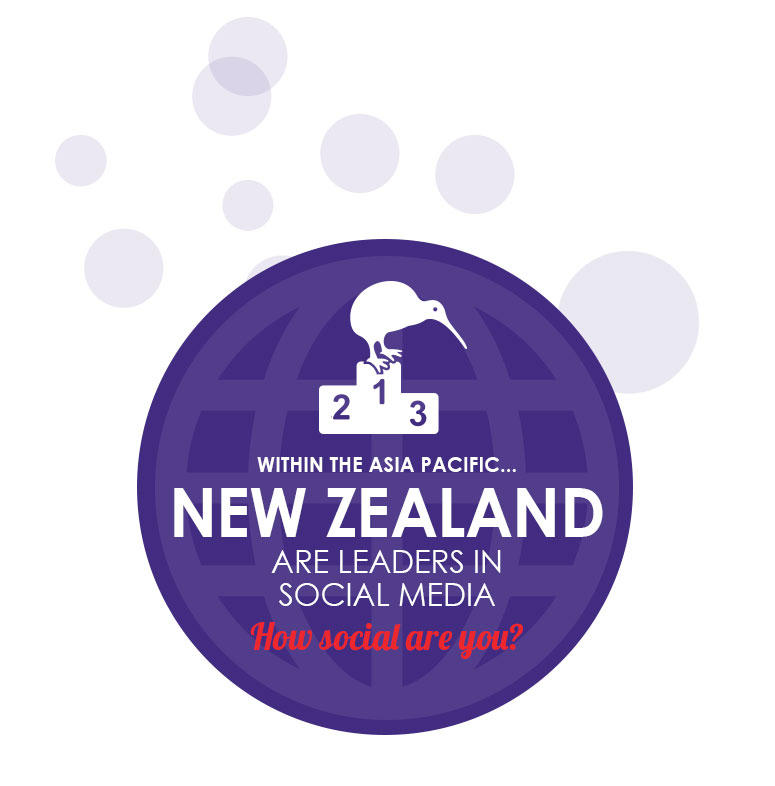 within the Asia pacific New Zealand are leaders in social media. How social are you?