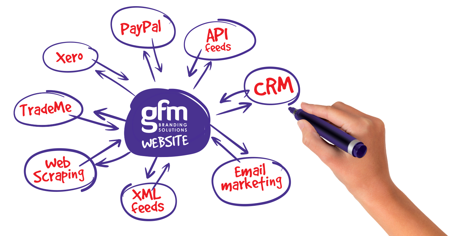 GFM branding solutions website diagram for custom business solution help being drawn with a purple pen
